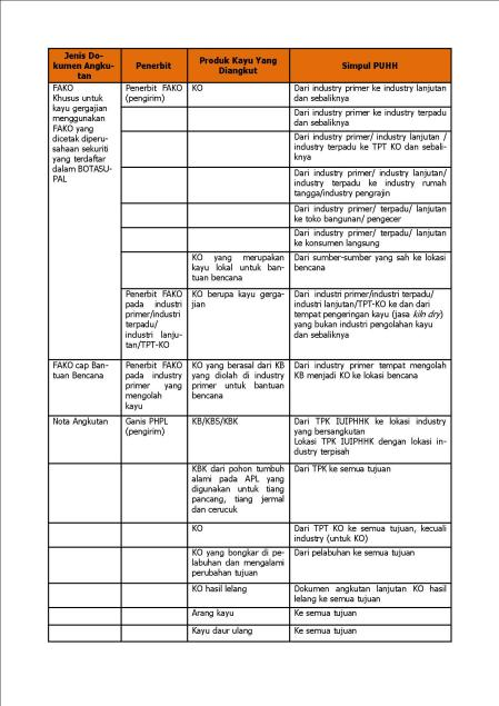 Tabel dokuen angkutan 2