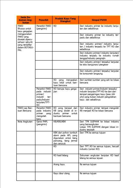 Tabel dokumen angkutan 2 2