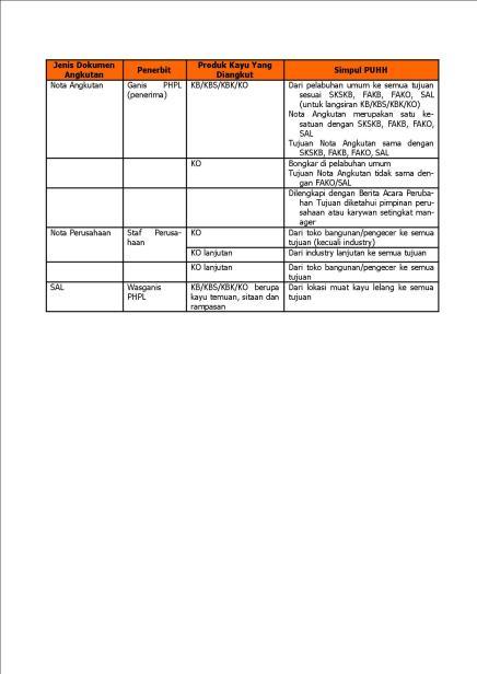 Tabel dokumen angkutan 3 3