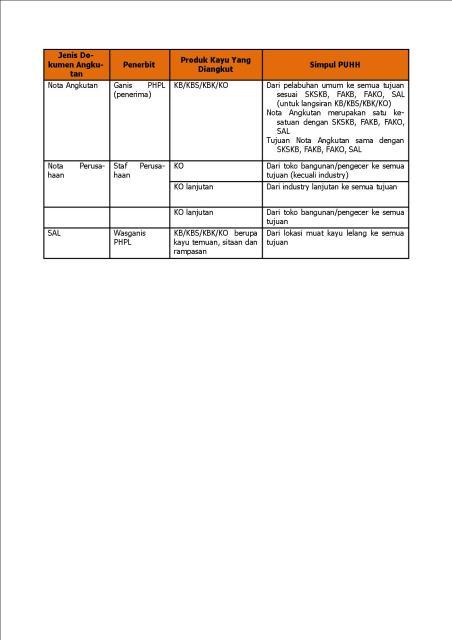 tabel dokumen angkutan 3