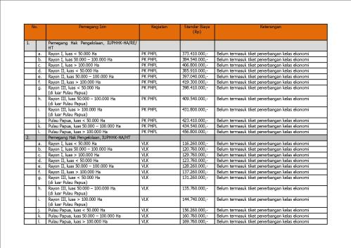 tabel biaya svlk 1