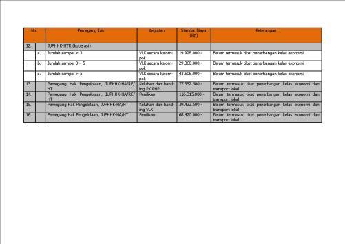 tabel biaya svlk 3